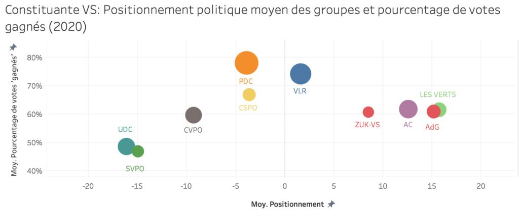 Positionnement politique moyen des groupes